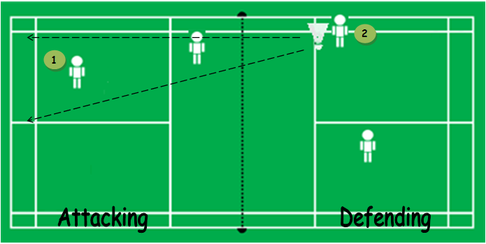 Badminton Tactics: Doubles Attacking Formation Diagram